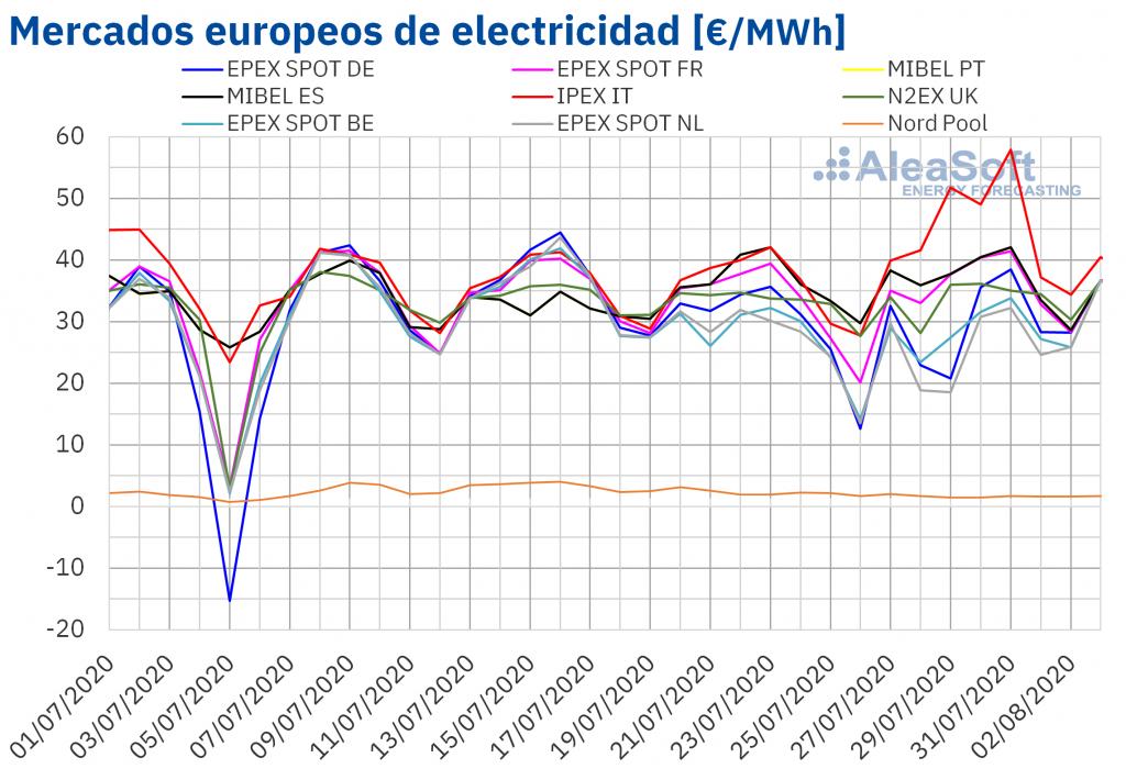 AleaSoft: Los precios de los mercados eléctricos aumentan en julio, pero aún lejos de los de julio 2019
