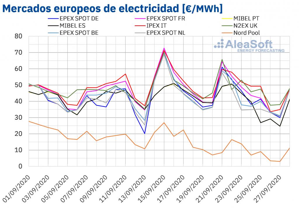 AleaSoft: La eólica calma los precios de los mercados europeos después de los picos del inicio de la semana