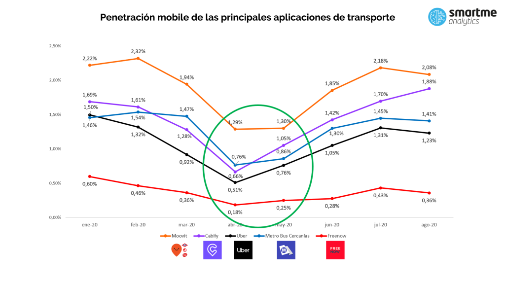 La segunda ola de Covid 19 podría frenar la recuperación de las apps de movilidad urbana